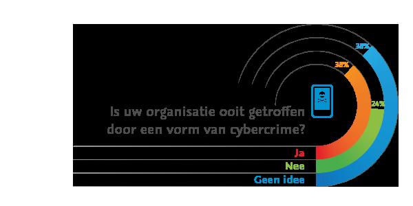 Is uw organisatie oot getroffen door een vorm van cybercrime?